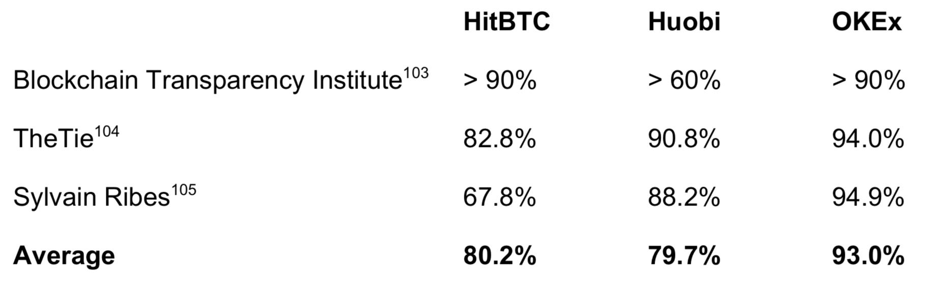 HitBTC fake volume wash trading