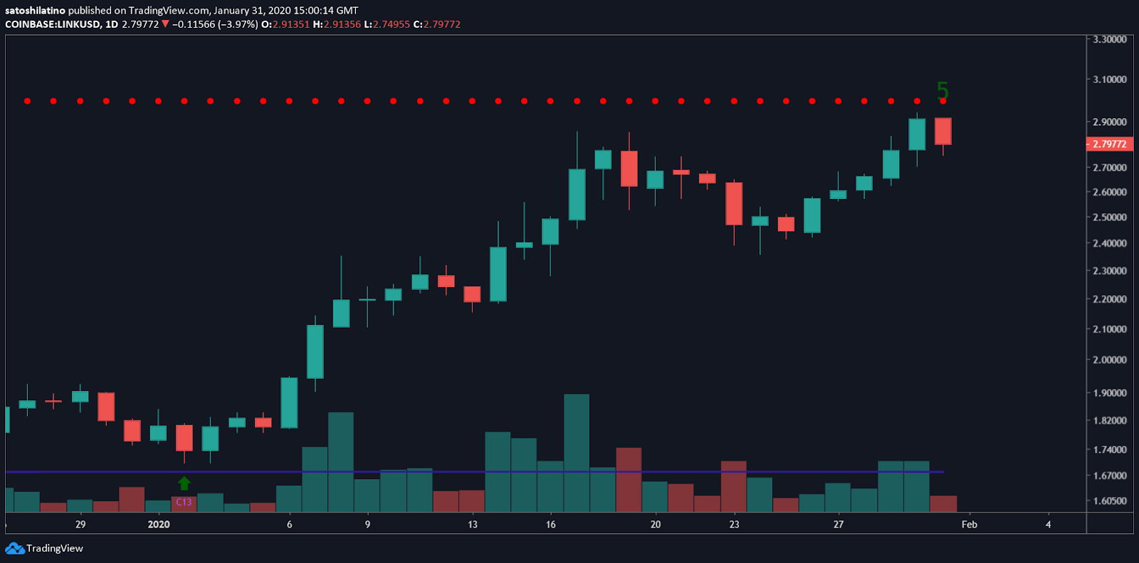 LINK/USD chart by TradingView