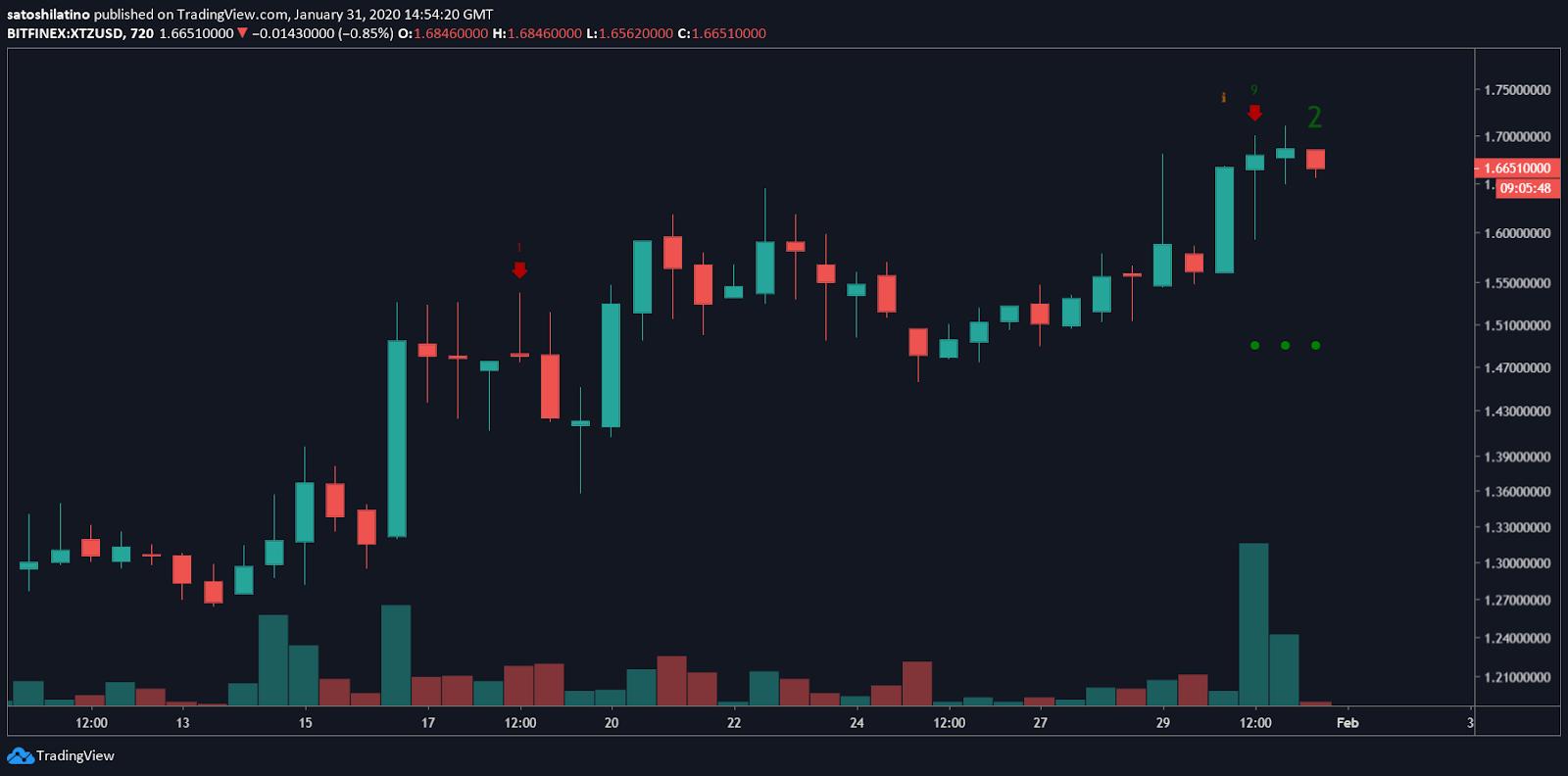 XTZ/USD chart by TradingView