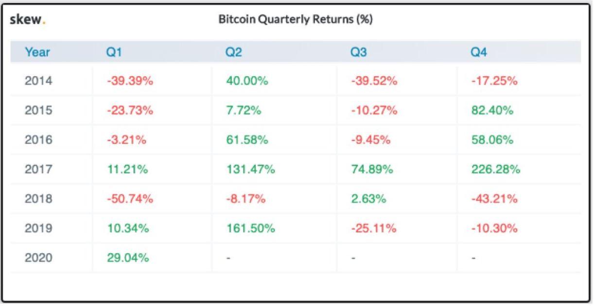 Bitcoin Quarterly Returns (%) since 2014
