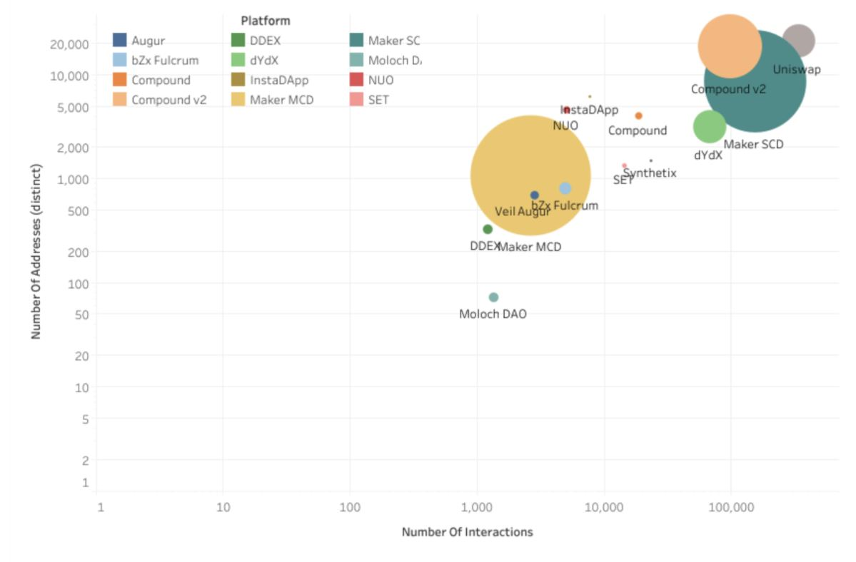Total Value Locked in DeFi protocols by the end of 2019