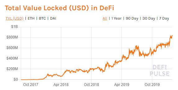 Total Value Locked in DeFi protocols over time