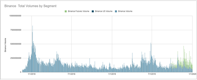 Binance volumes over time