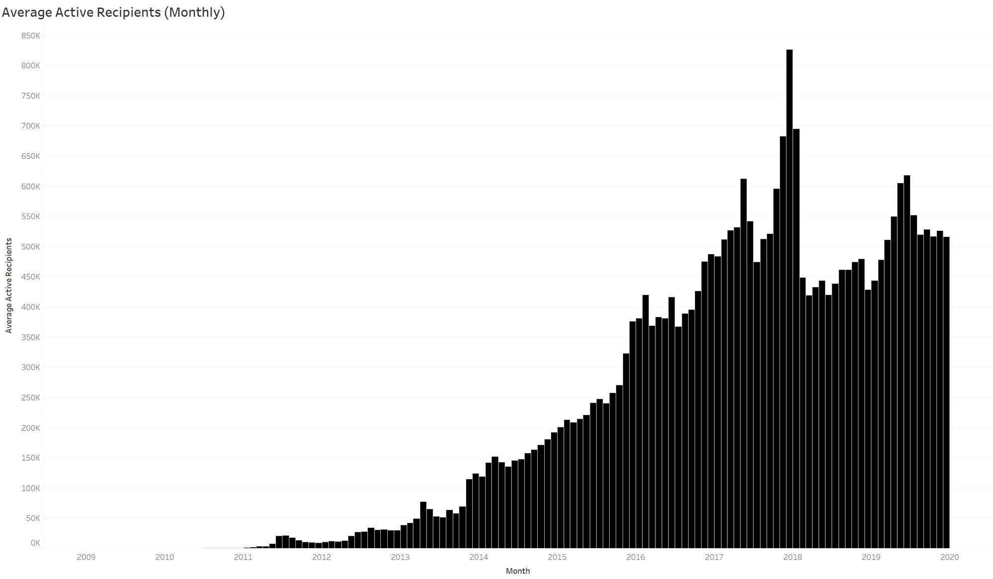 BTC address growth
