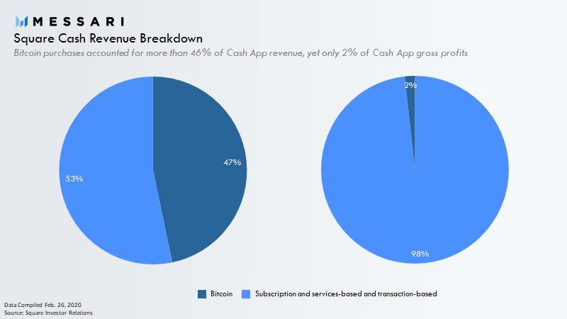 Square Cash Revenue Breakdown
