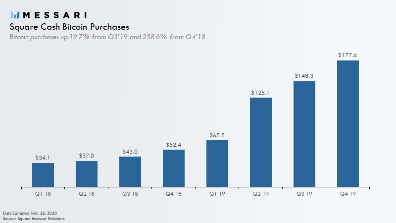 Square Cash Bitcoin Purchases