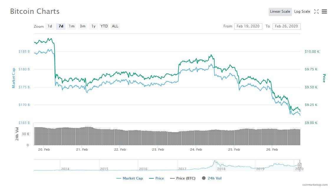 Bitcoin 7-day price movement