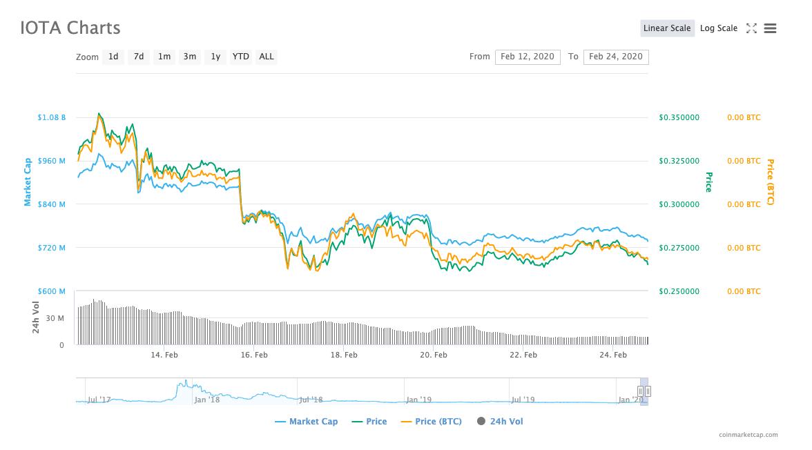 IOTA/USD price chart by CoinMarketCap