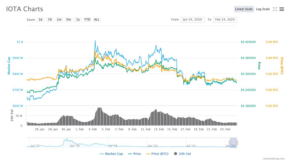 IOTA/USD month price chart by CoinMarketCap