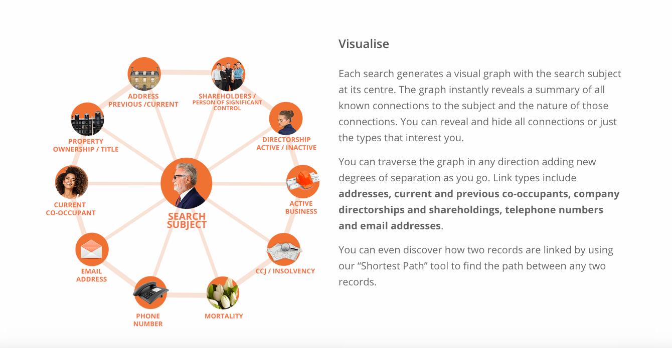 "HooYu's ""Visualise"" connections tool"