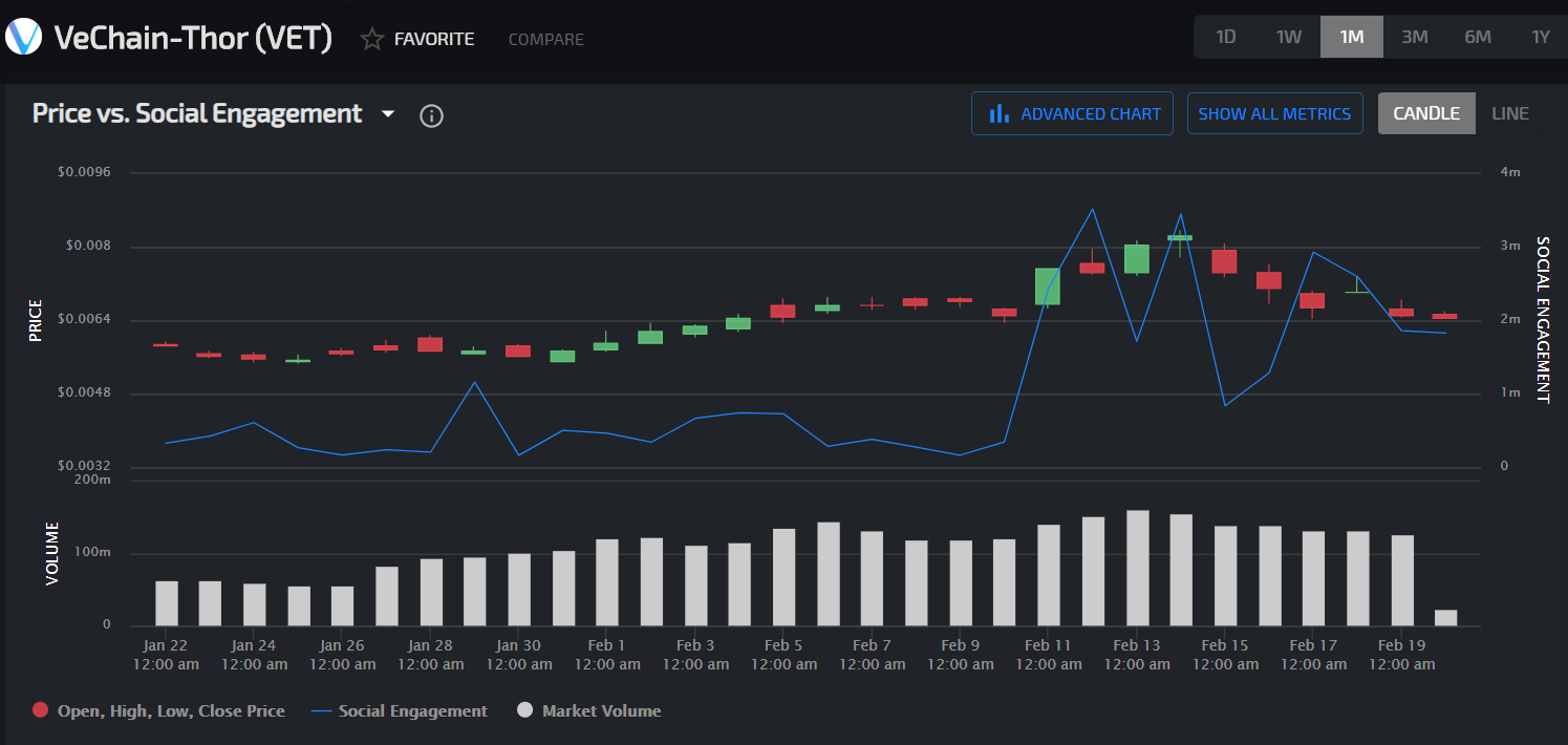 VeChain's social engagement chart by LunarCRUSH