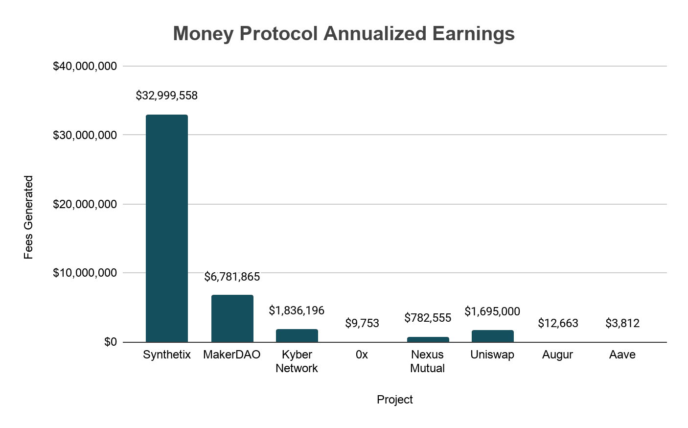 Money Protocol Annualized Earnings