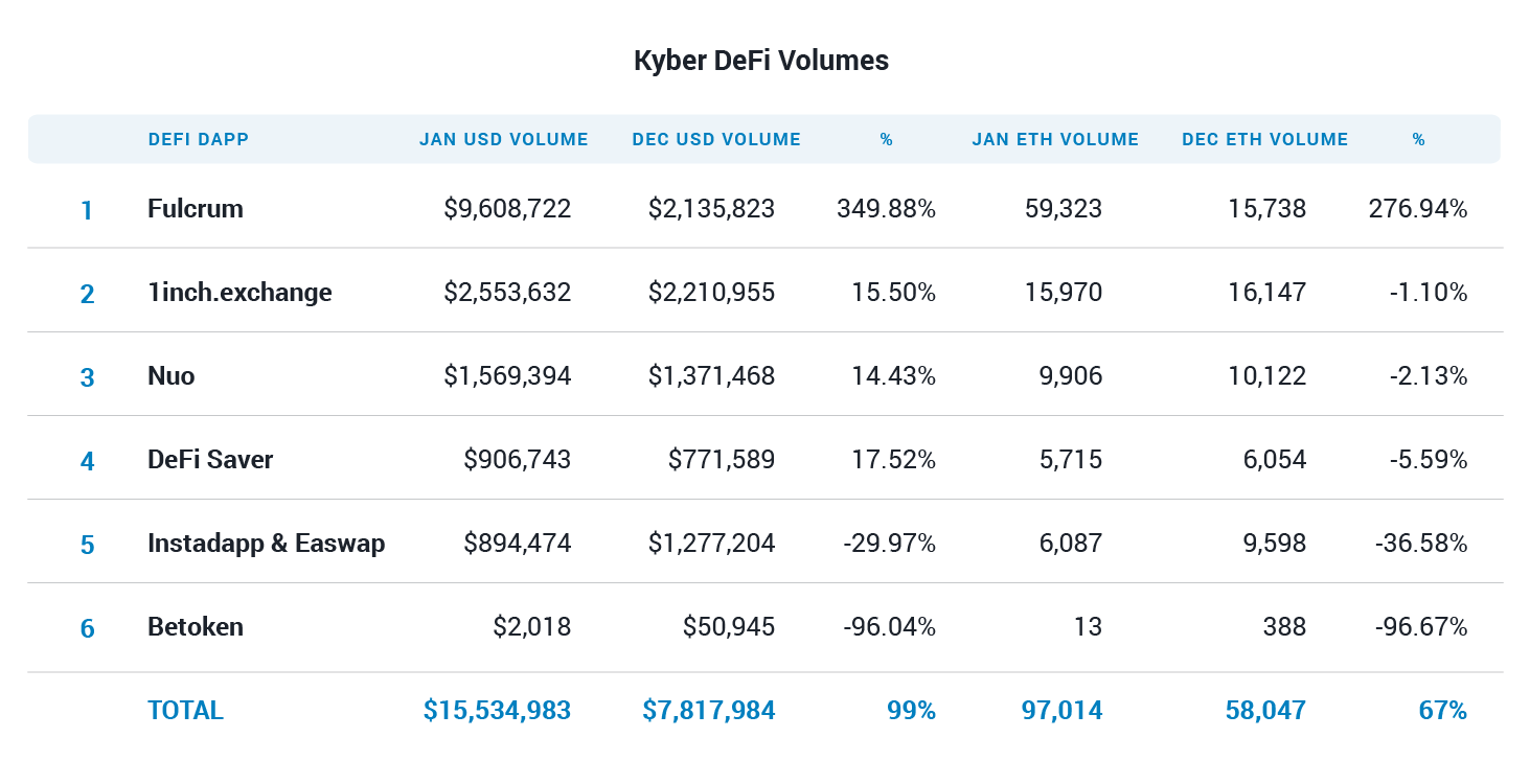 Fulcrum drives Kyber Network usage growth