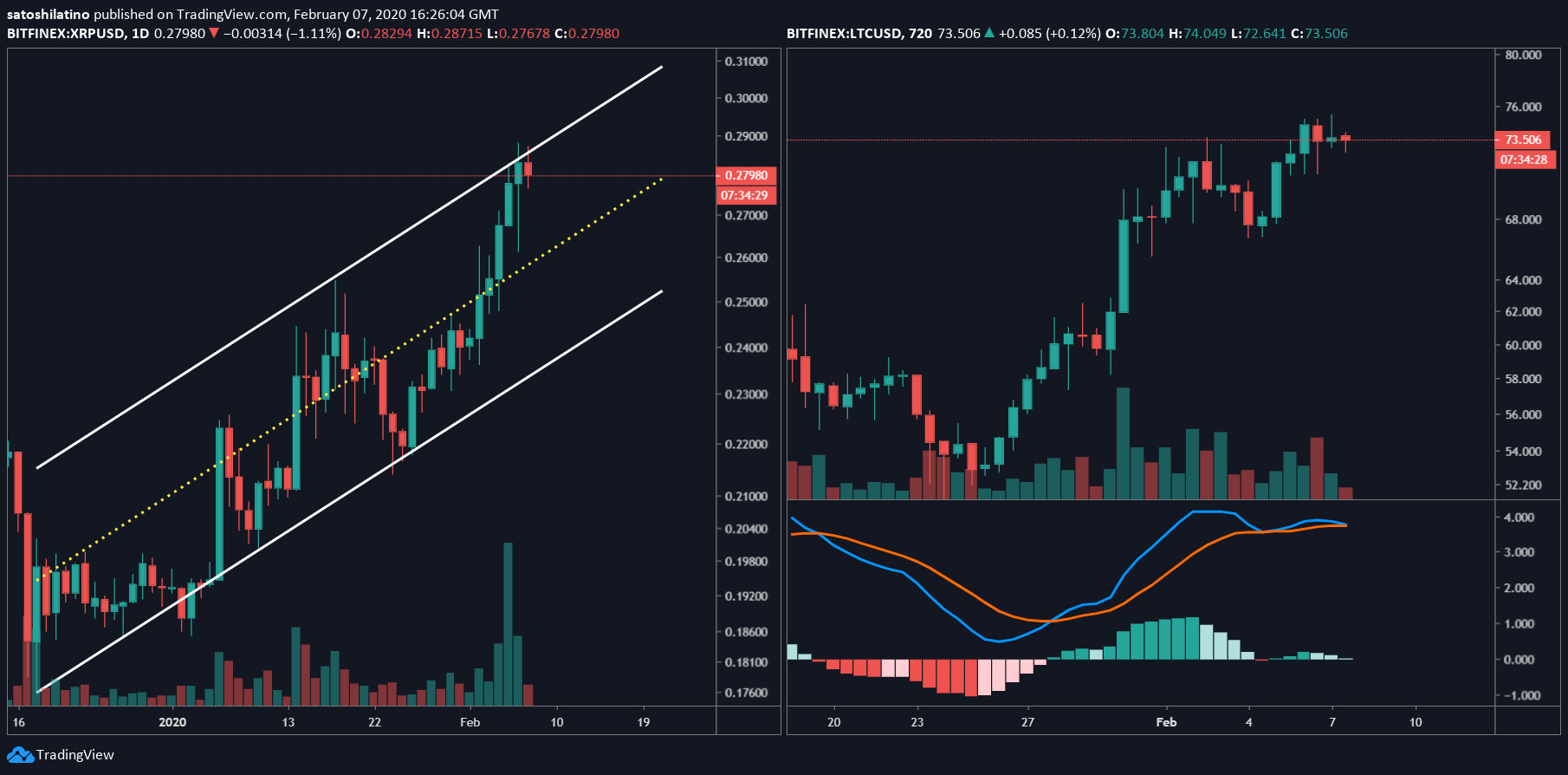 XRP/USD and LTC/USD chart by TradingView