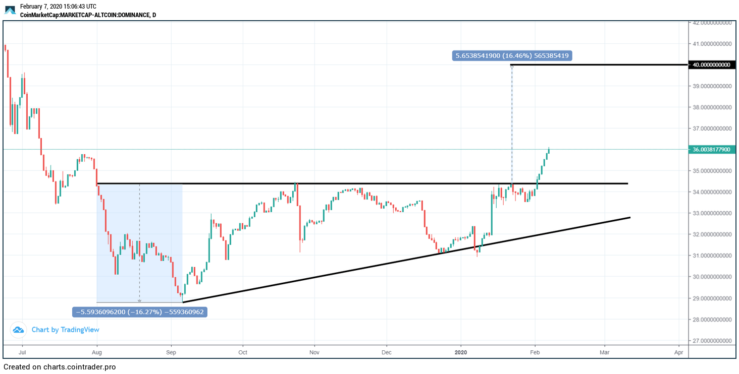 Altcoin Dominance by CoinTrader.Pro