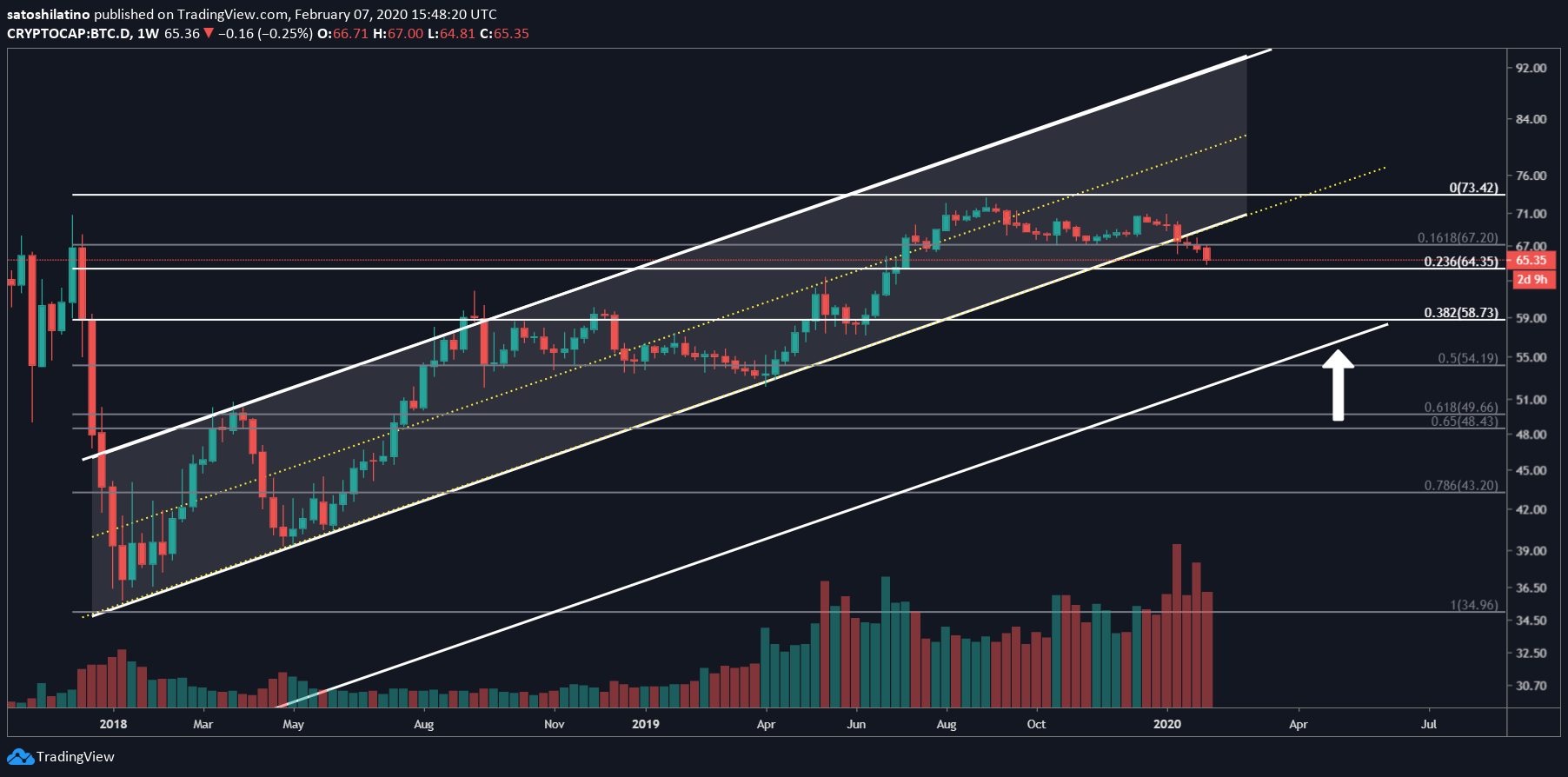 Bitcoin Dominance chart by TradingView
