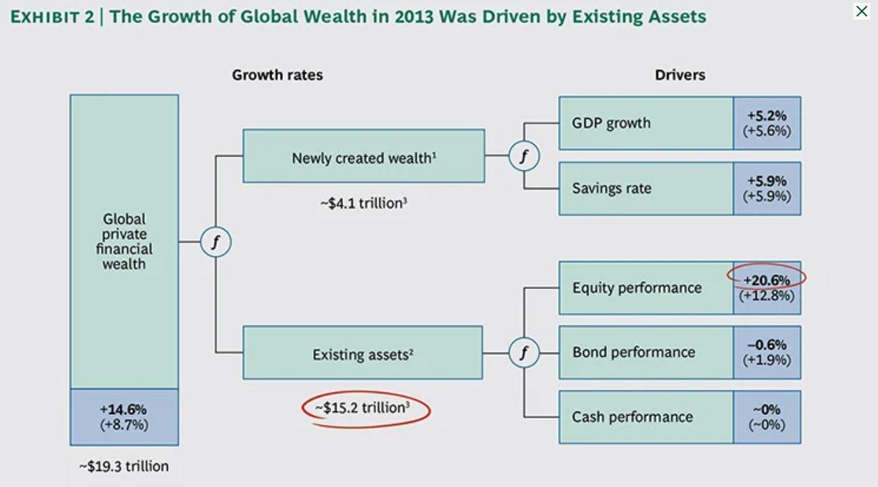 Wealth generation in 2013