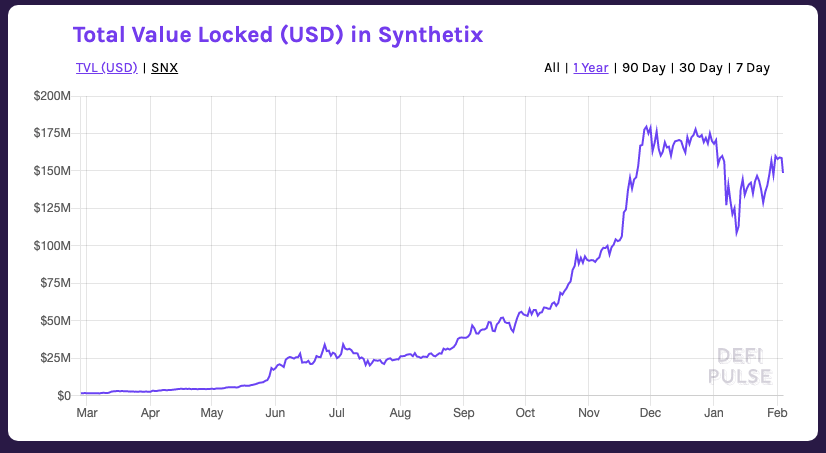 Total Value Locked (USD) in Synthetix Chart