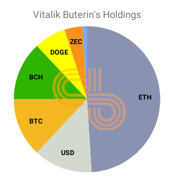 Vitalik Buterin's cryptocurrency holding pie chart