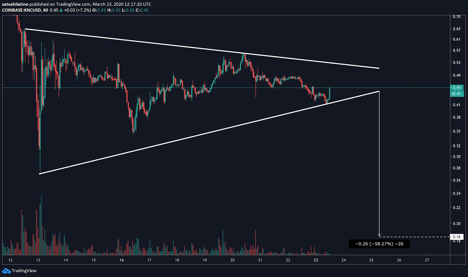 KNC/USD price chart on TradingView
