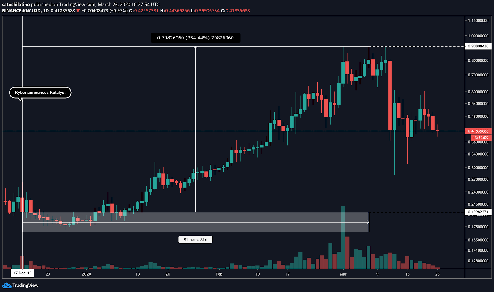 Kyber / US dollars price chart on TradingView