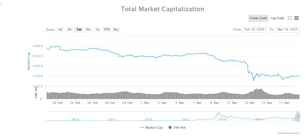 Total market capitalization, 1 month