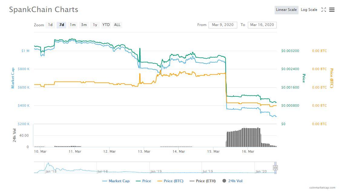 7D SPANK price, market cap, and 24H volume