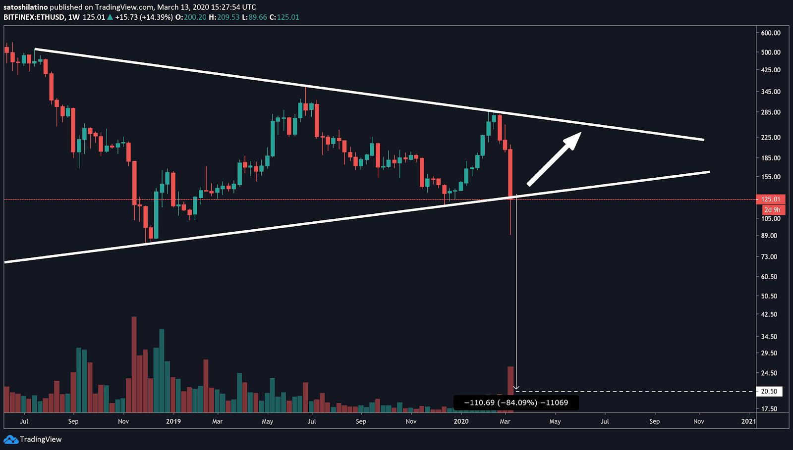 Ethereum / US dollar price chart on TradingView