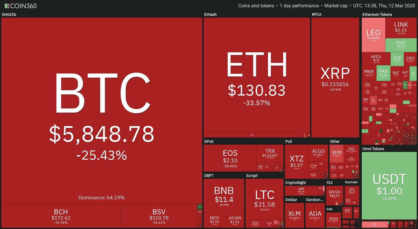 Crypto market heatmap