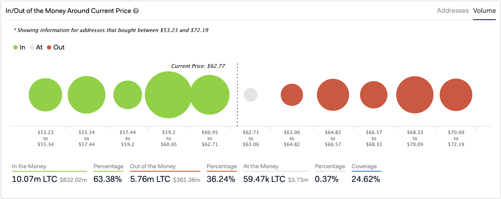 Litecoin In/Out of the Money Around Current Price. Source: IntoTheBlock