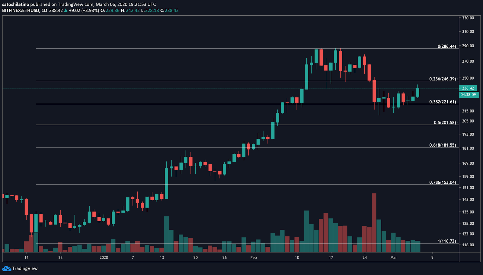XRP / USD price chart by TradingView