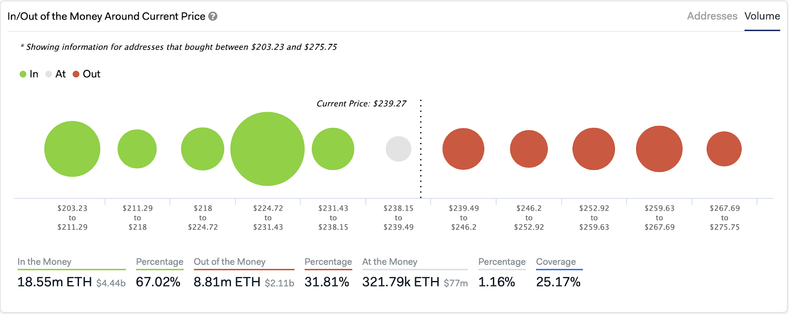 Ethereum In/Out of the Money Around Current Price by IntoTheBlock