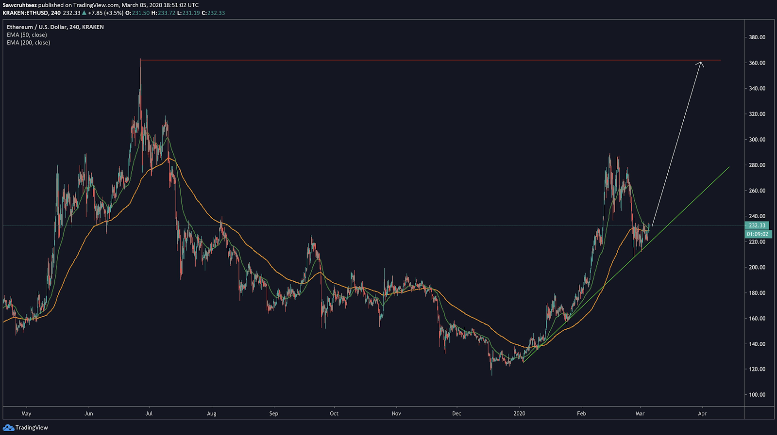 Ethereum / USD price chart by TradingView