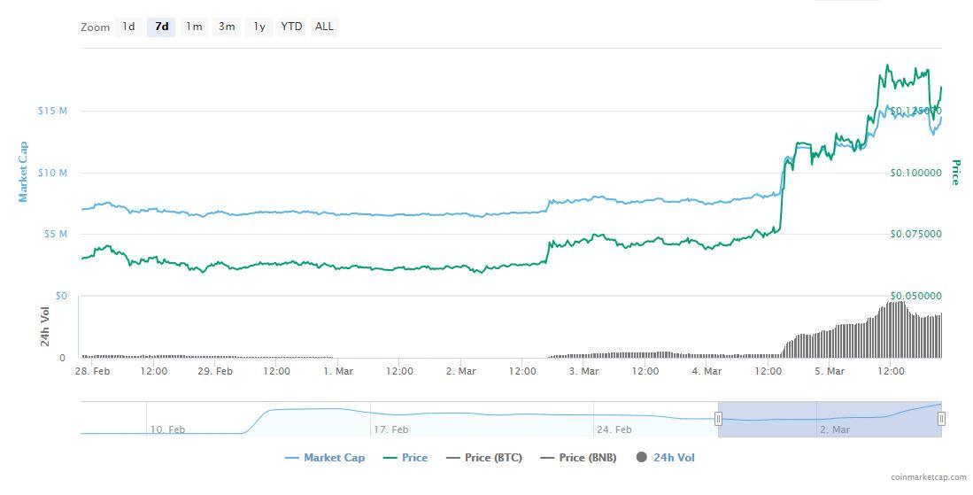 WRX trading 7 days