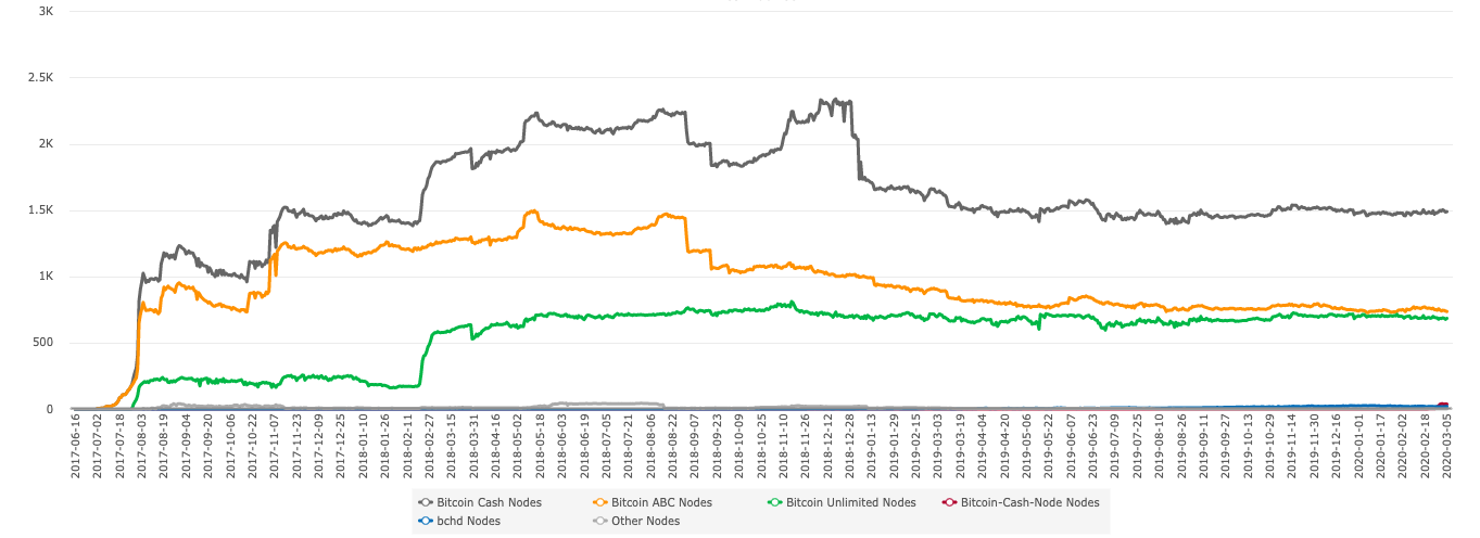 Bitcoin Cash nodes by supported client