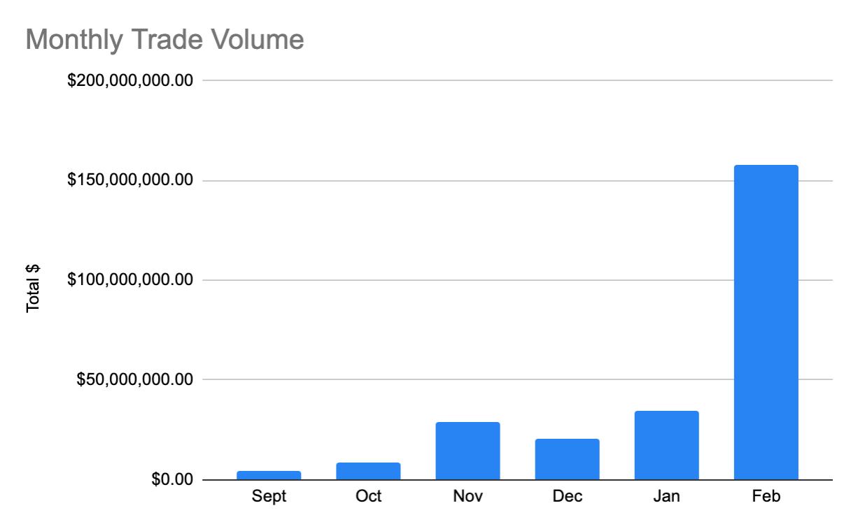 dYdX Monthly trading volume, Sep. 2019 - Feb. 2020