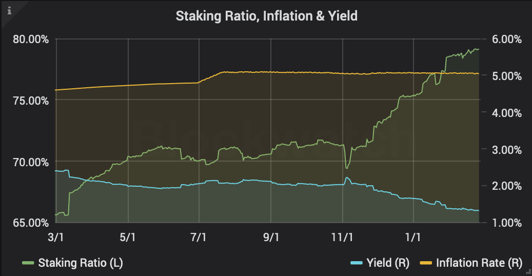Tezos Staking Ratio, Inflation, and Yield Chart
