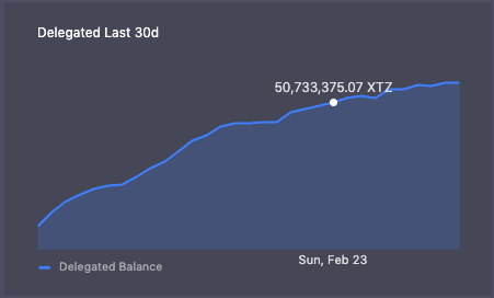 Coins Delegated Last 30 Days Chart