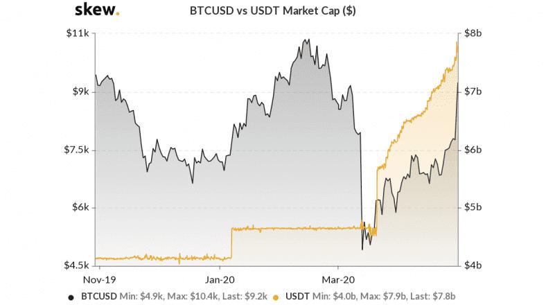 Skew Data for BTC/USDT