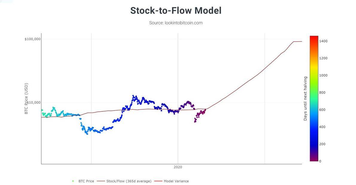 BTC Stock-to-Flow Model chart