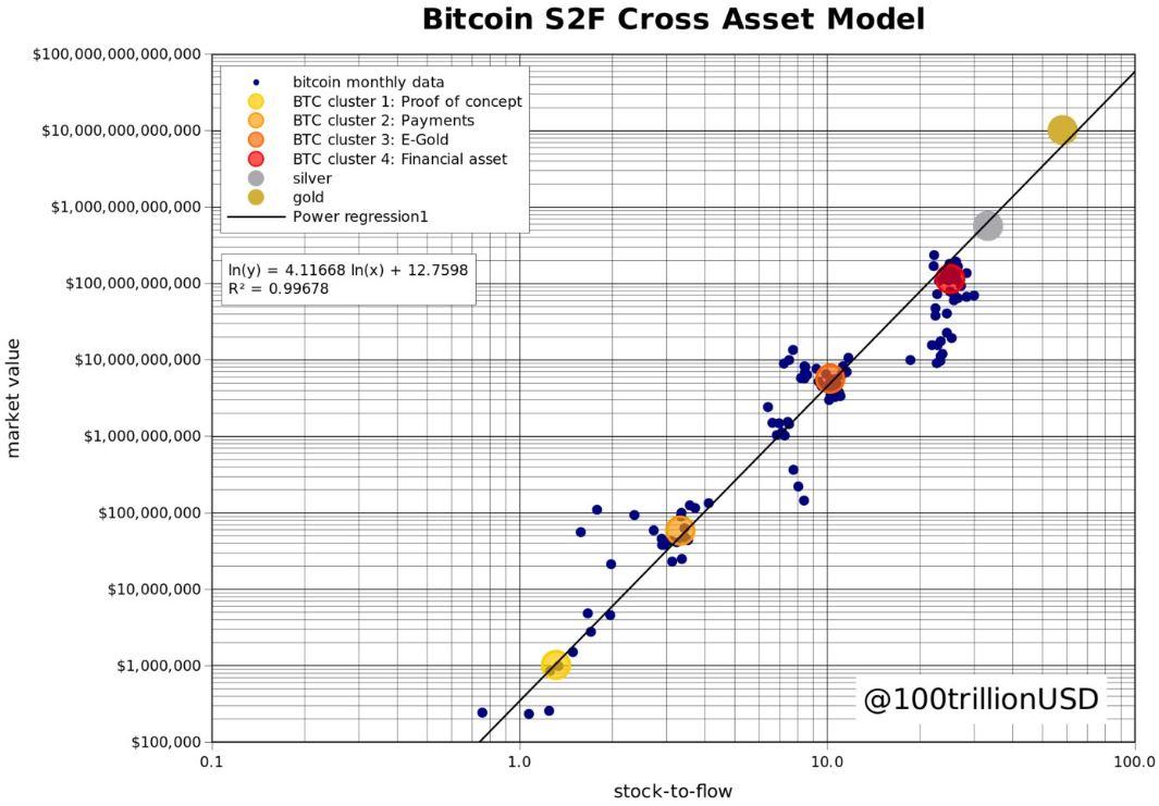 Bitcoin S2F Cross Asset Model chart