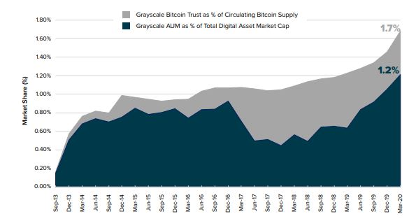 Grayscale Bitcoin Trust as % of Circulating Bitcoin Supply chart