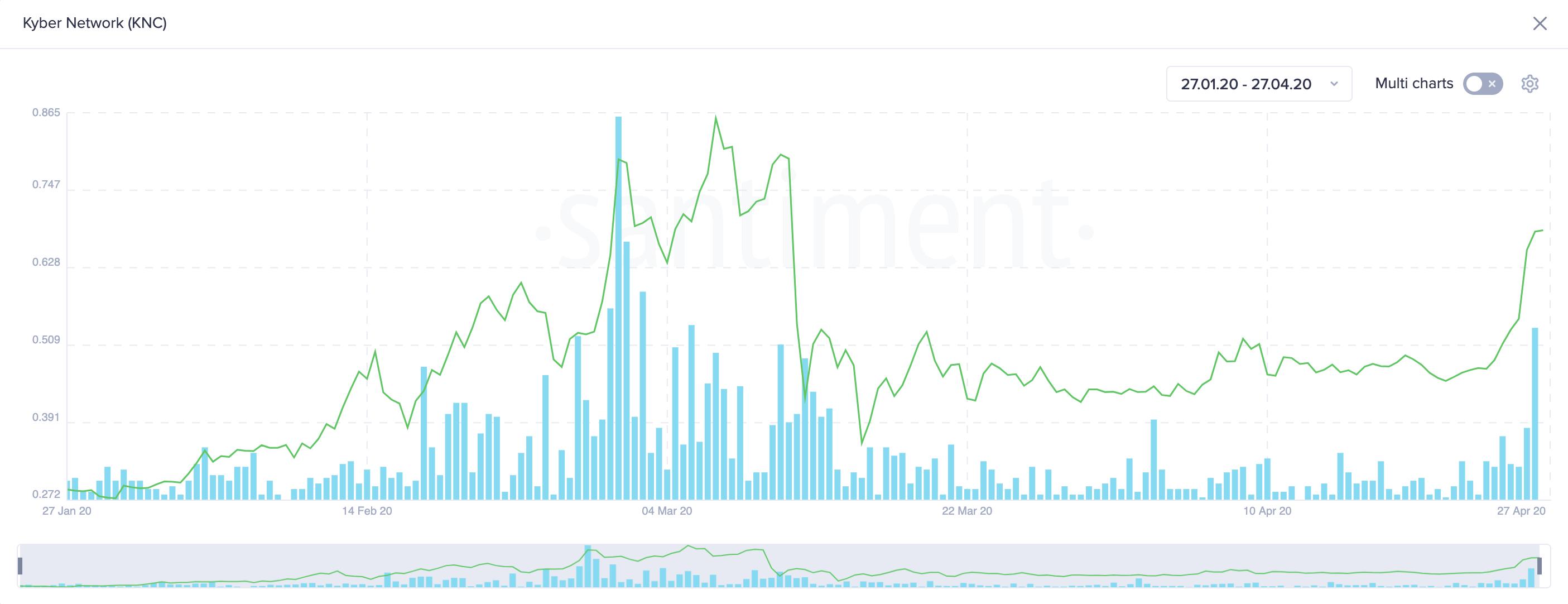Kyber Network Social Volume by Santiment