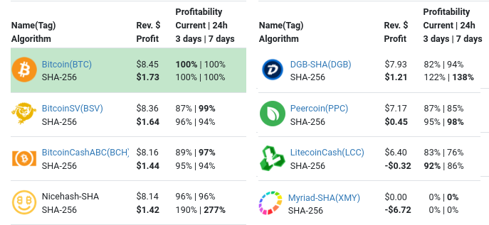 Mining profitability between cryptocurrencies on WhatToMine