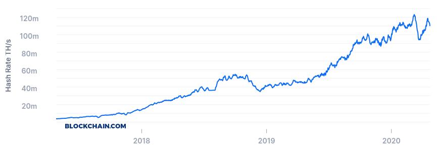 Bitcoin's total hashrate chart by Blockchain.com