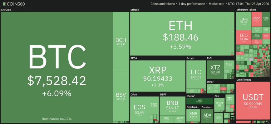 Crypto Prices on Coin360 23.04.2020