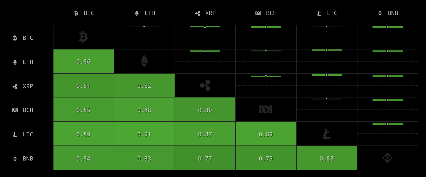 Bitcoin's correlation with the top 5 Cryptocurrencies by CryptoWatch