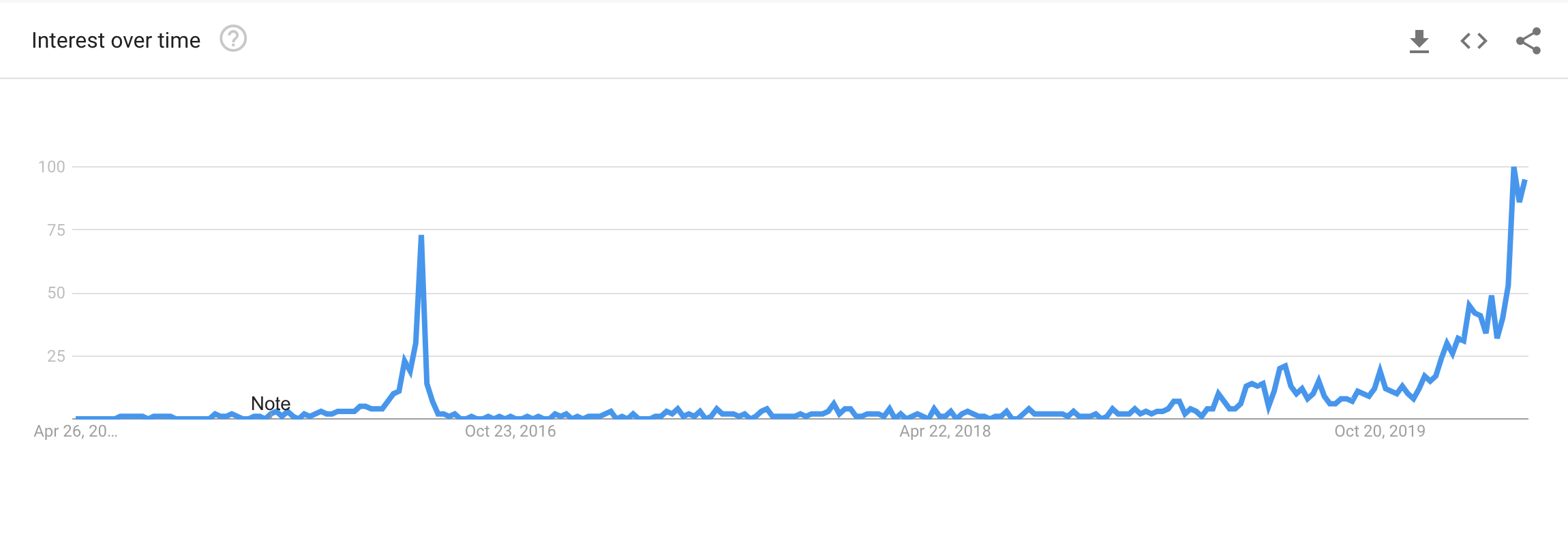 Google Searches for Bitcoin Halving
