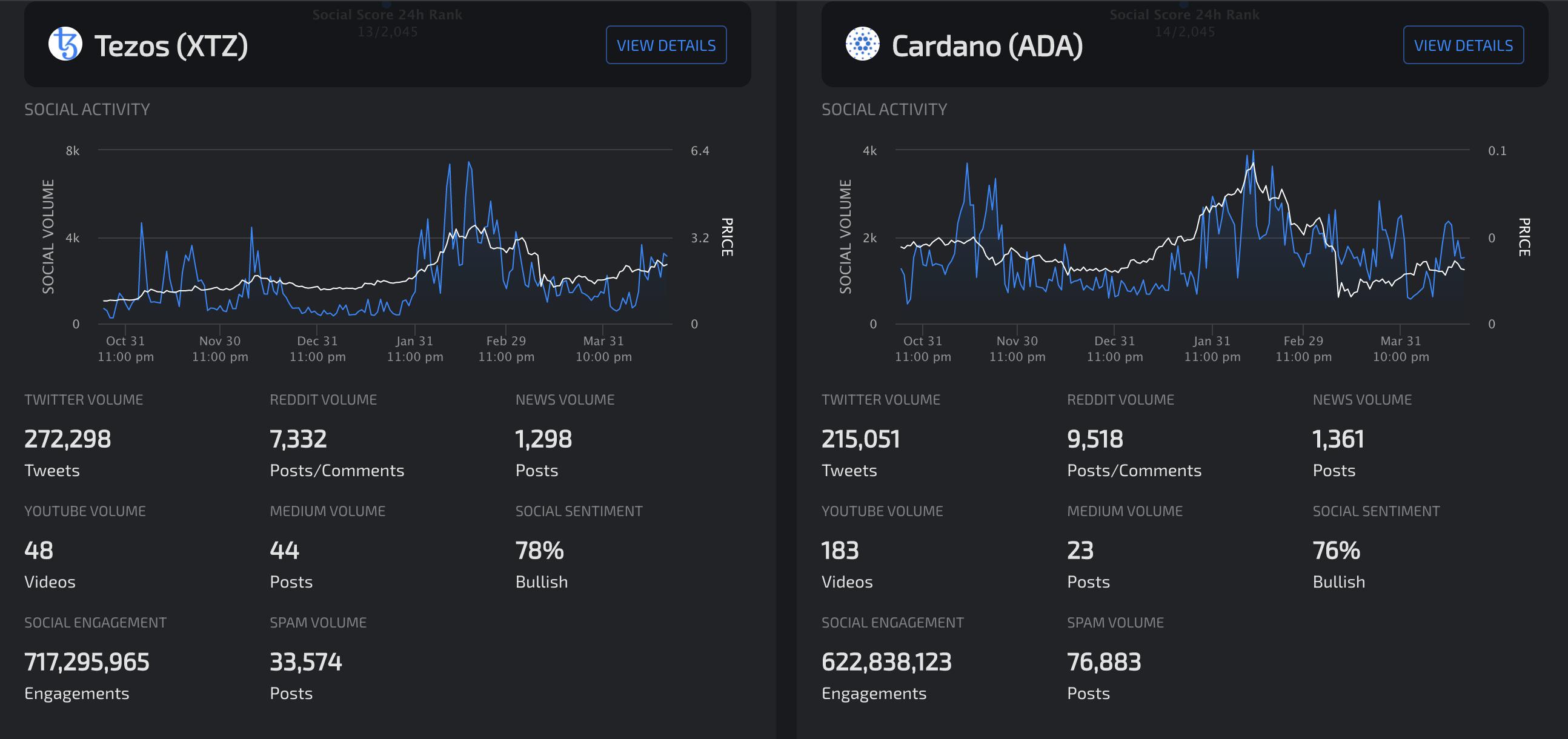 Tezos vs. Cardano Social Activity by LunarCRUSH