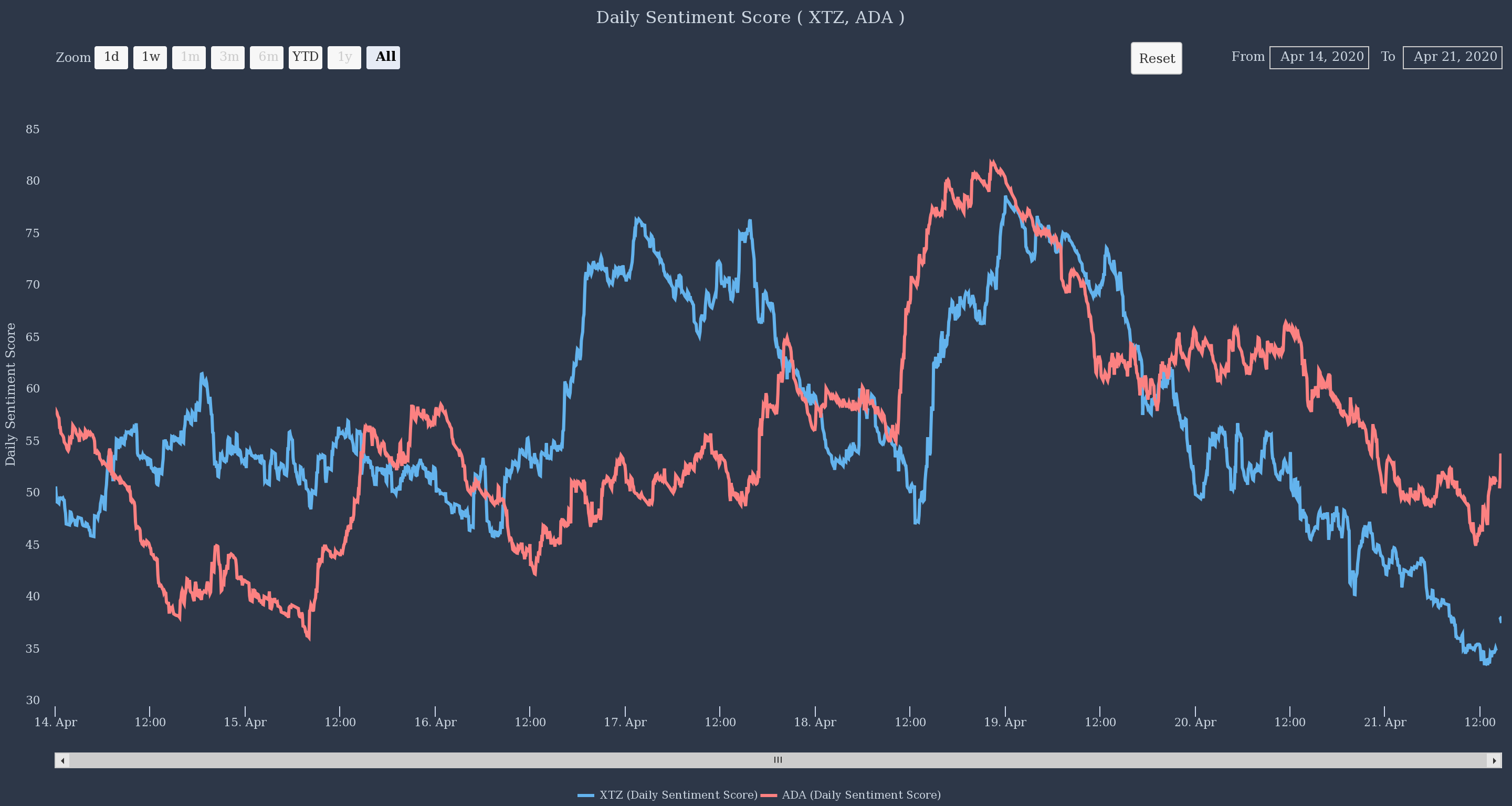 Tezos and Cardano Daily Sentiment Score by The TIE